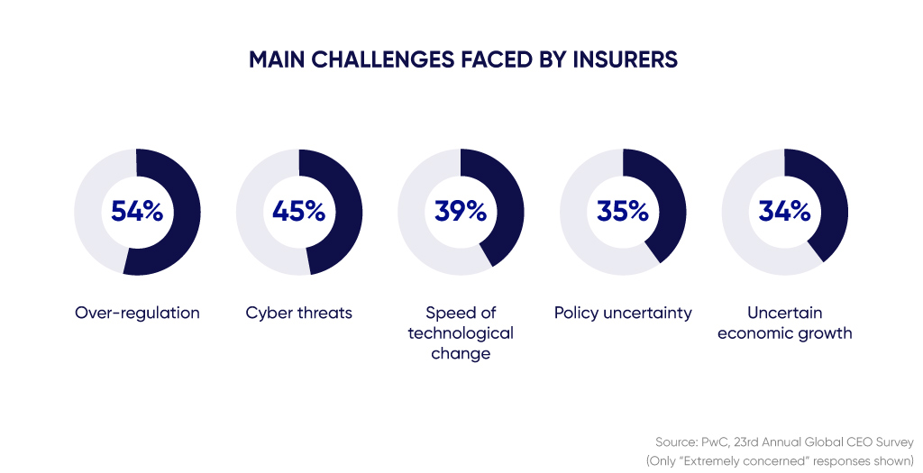 Diagram of challenges faced by insurers