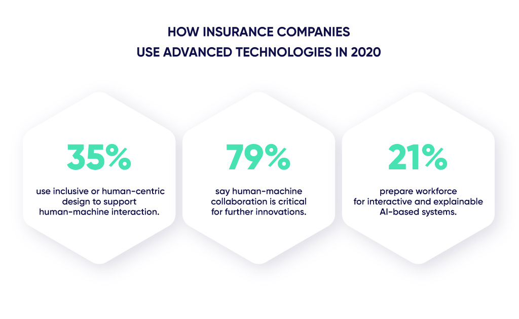 Figures on usage of smart technologies by insurers