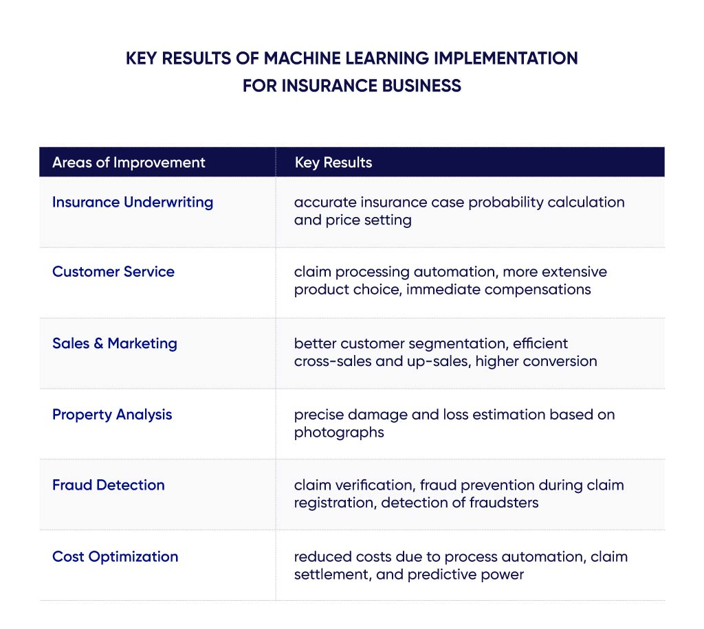 Diagram of results of ML adoption for insurers