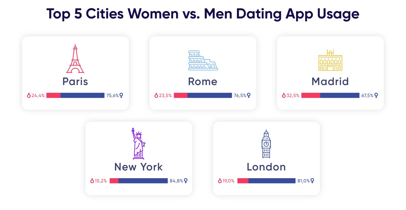 Top cities in online dating