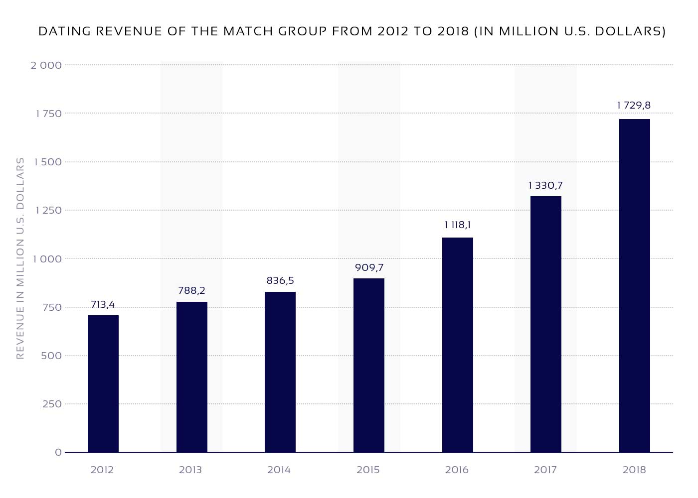 Match Group revenue in millions