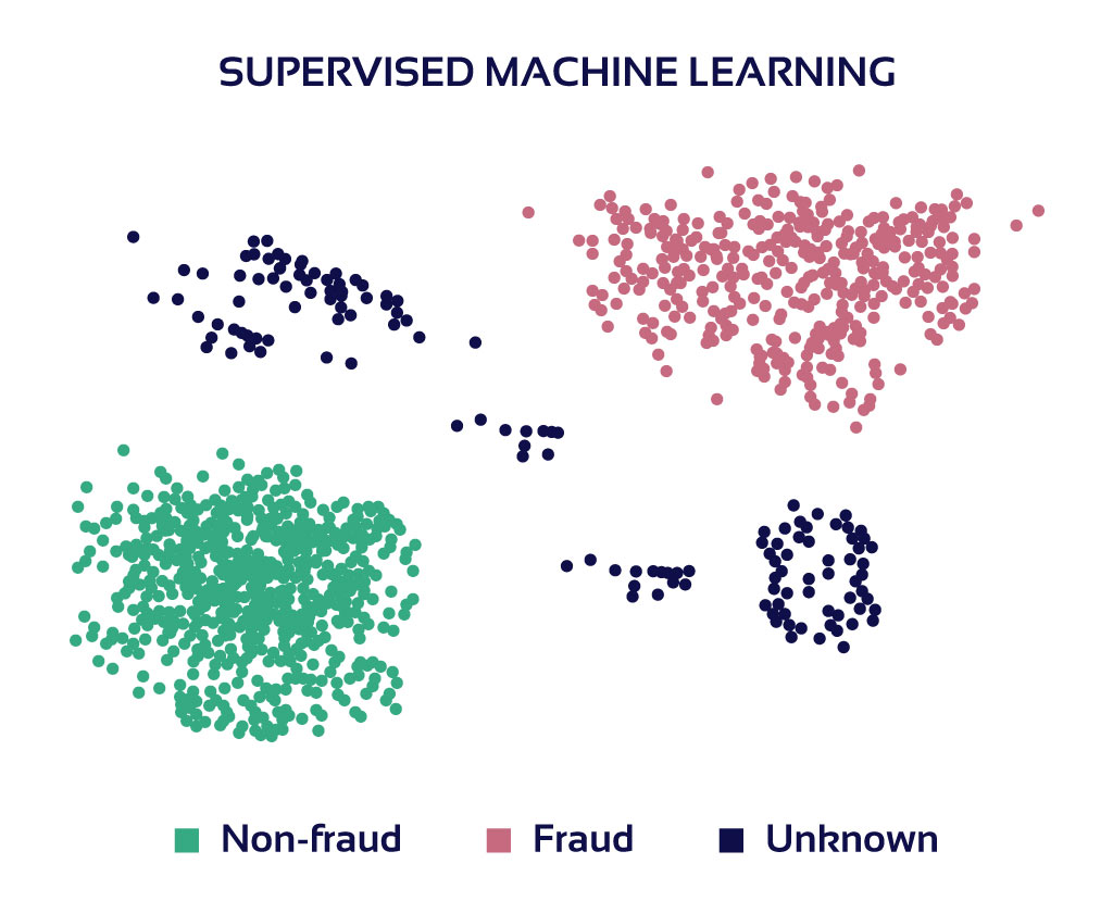 Supervised learning graph
