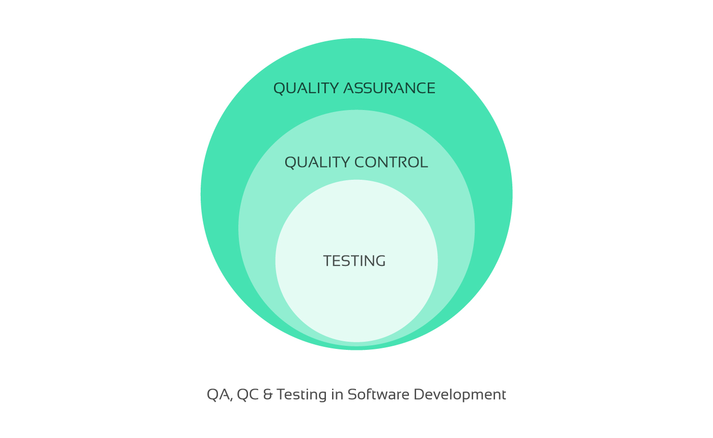 Quality assurance above quality control and testing in development
