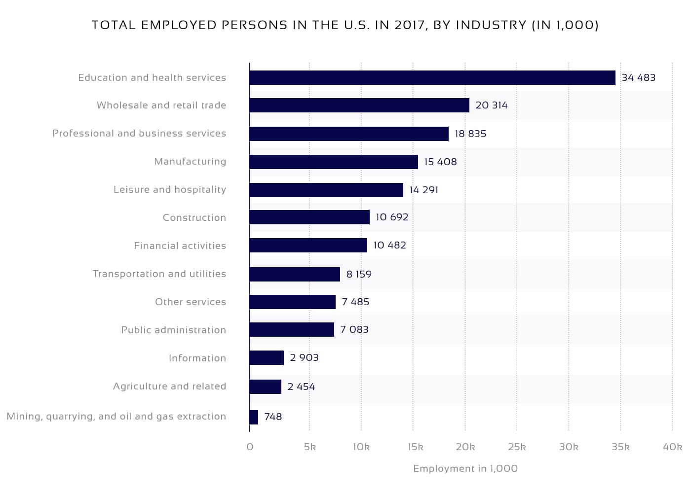 Diagram on the U.S. employment in 2017 in thousands for starting a job board