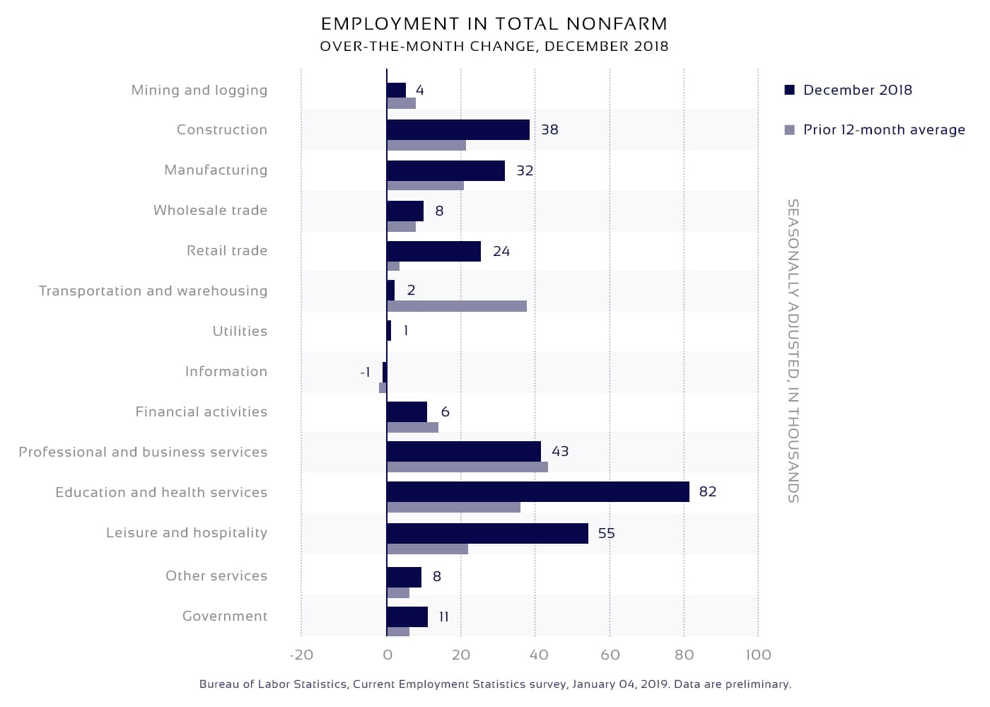 2018 employment diagram to make a job board website