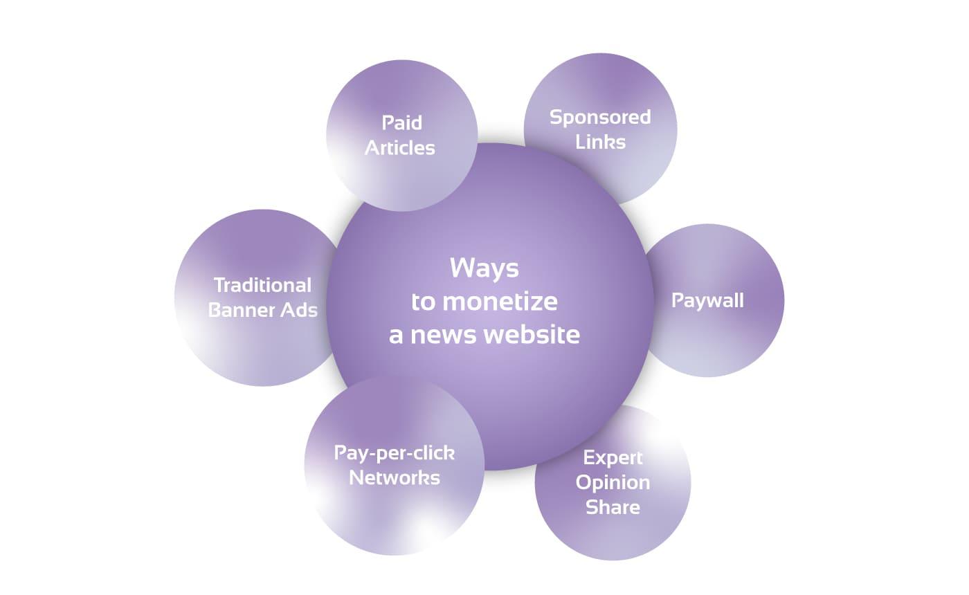 Ways to monetize a news website diagram