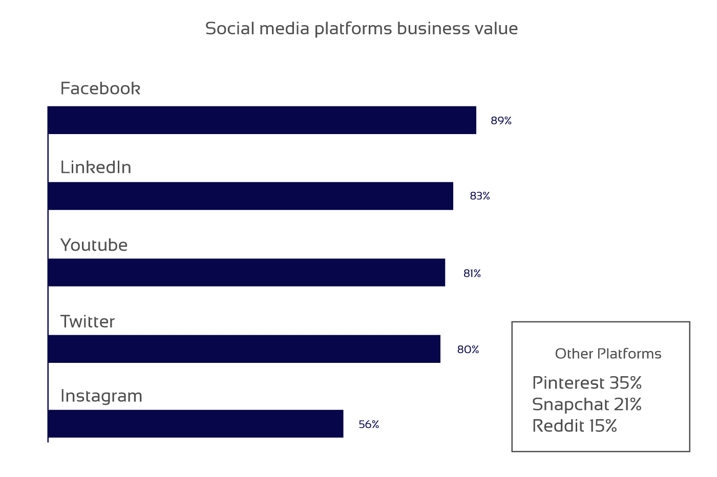 Influence of social media on news websites