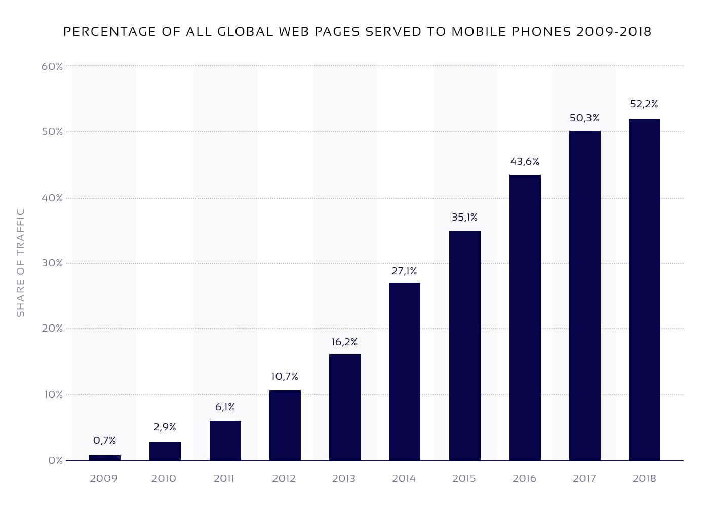 Diagram on share of mobile traffic to use for eCommerce mobile app