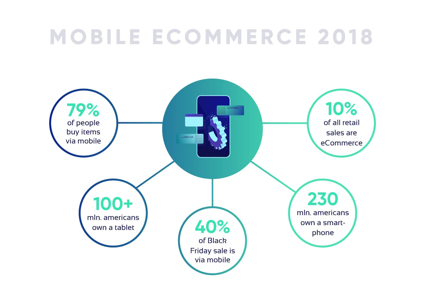 Mobile eCommerce infographics 2018