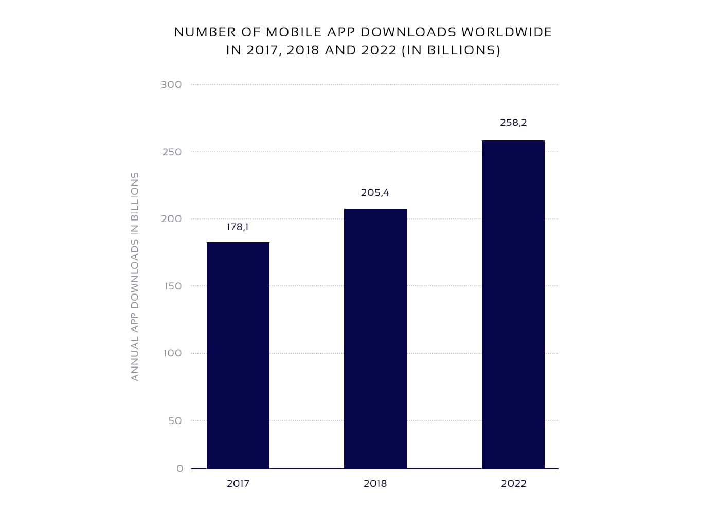Mobile app downloads in billions - statistics for eCommerce apps