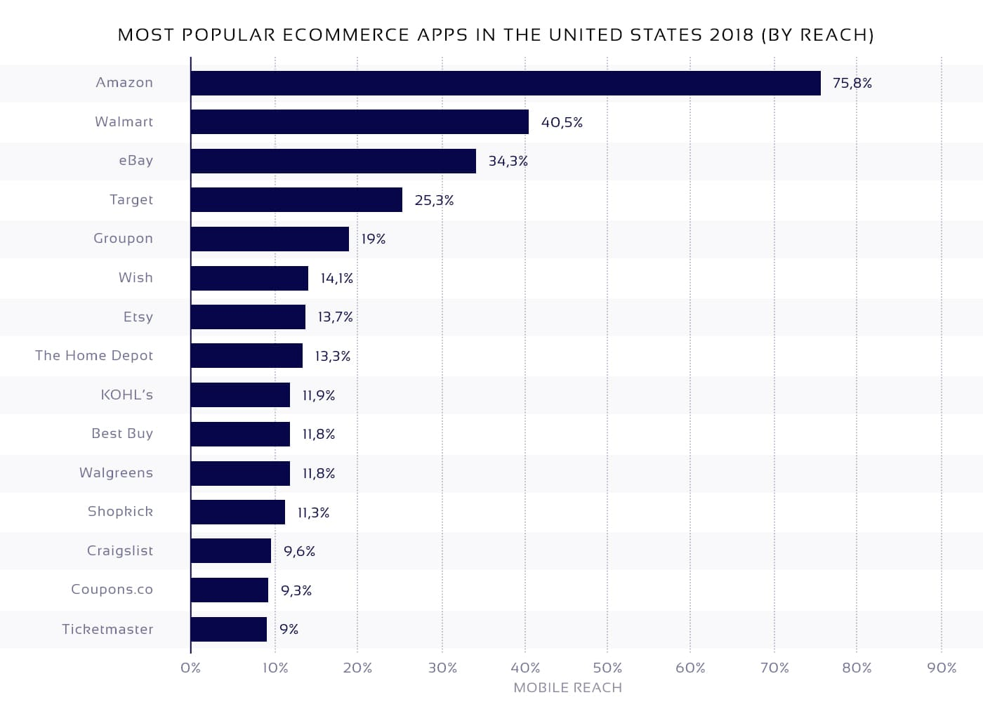Most popular eCommerce apps in the U.S.