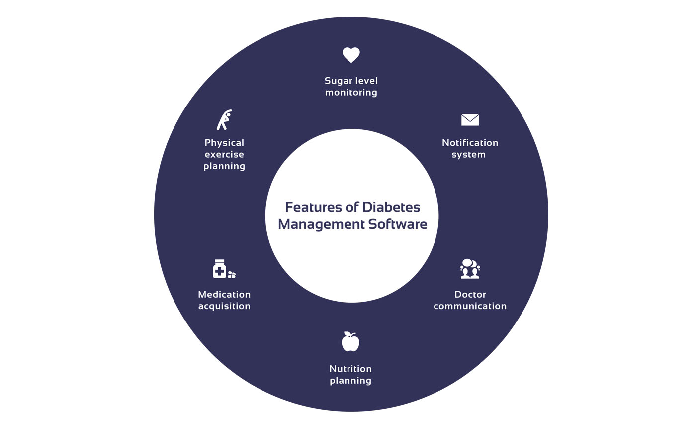 Chart showing essential features of a diabetes monitoring app