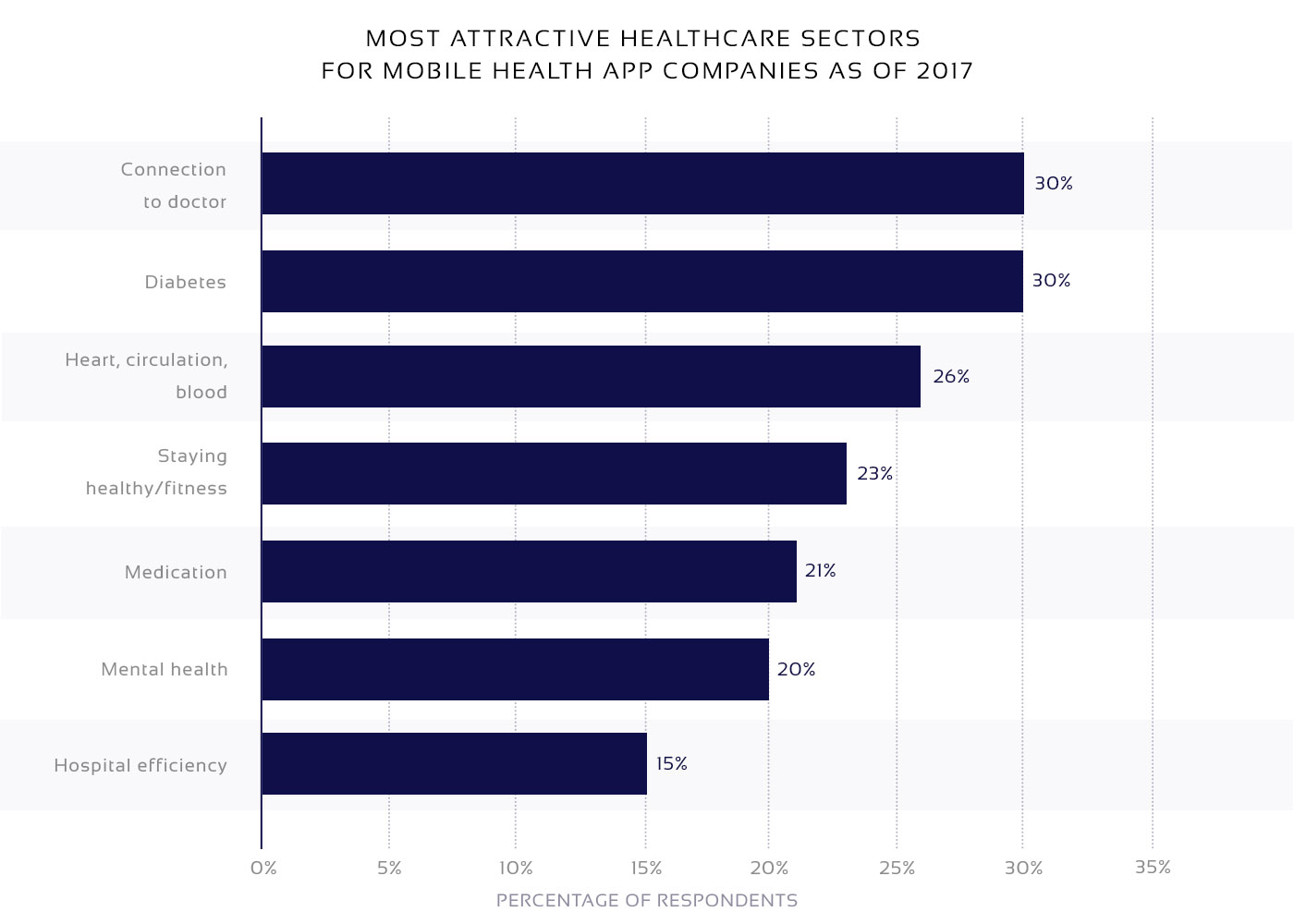 Statistical data on telemedicine mobile app sectors