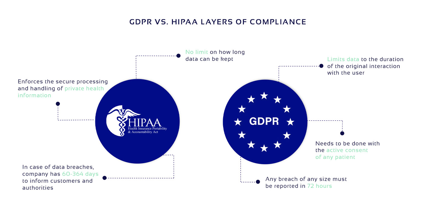 HIPAA vs. GDPR compliance picture