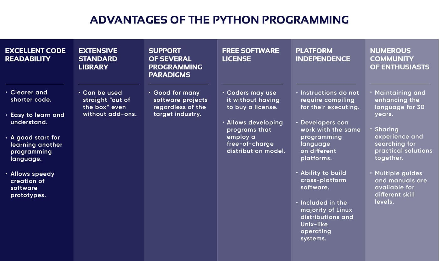 A schematic drawing of the advantages of the Python language