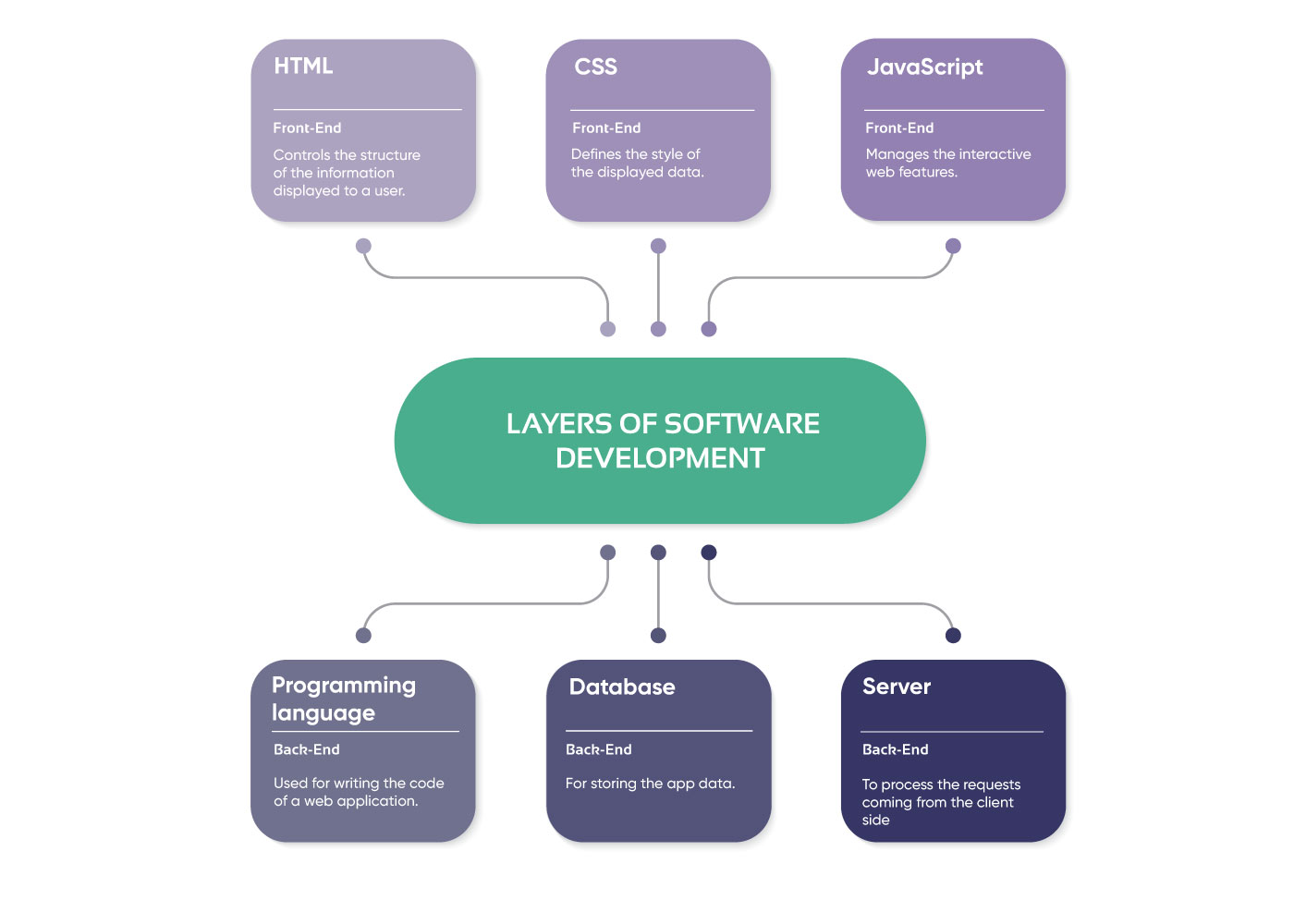 Technology Stack for Web Application Development in 2021