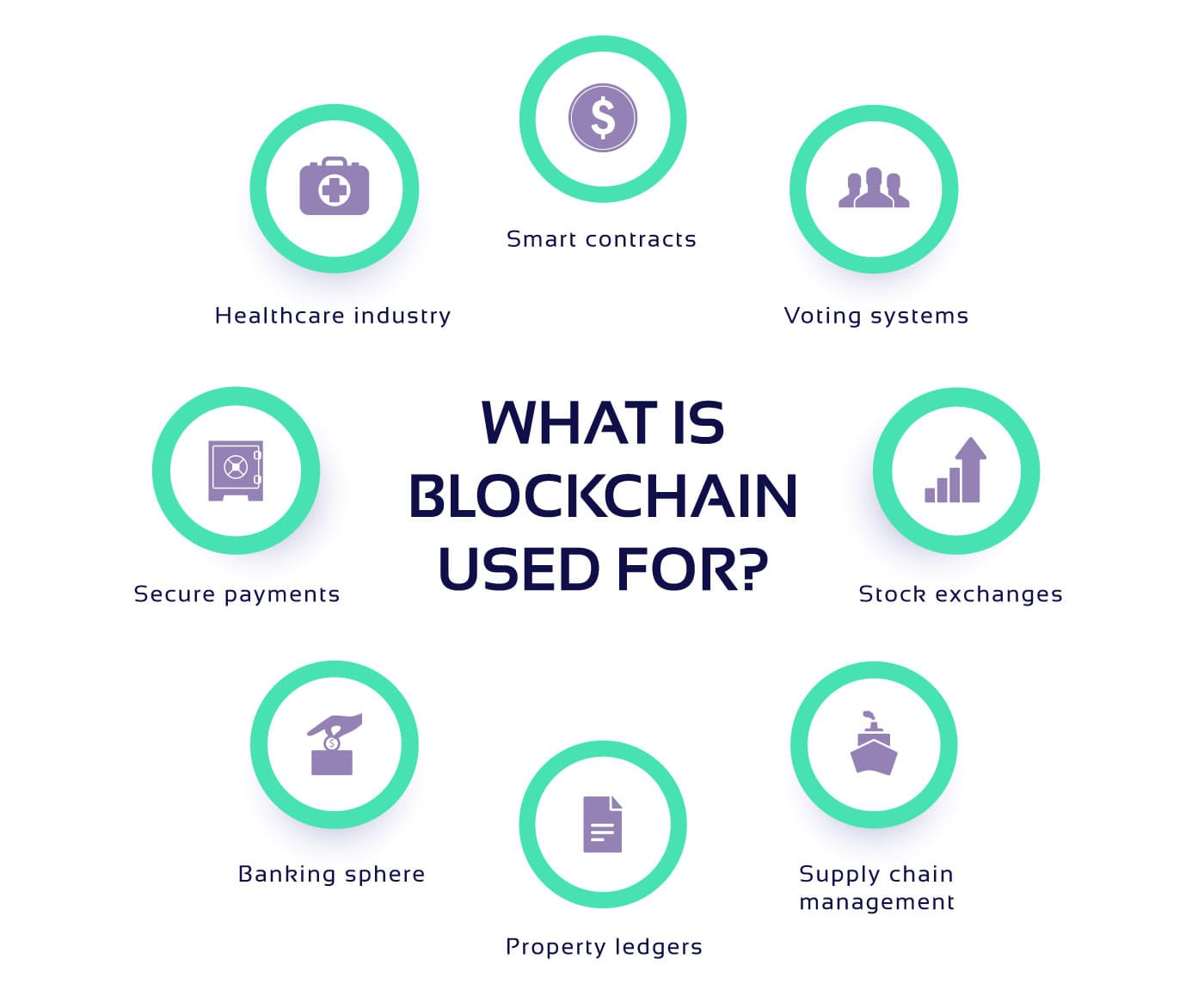 Diagram of possible uses for blockchains