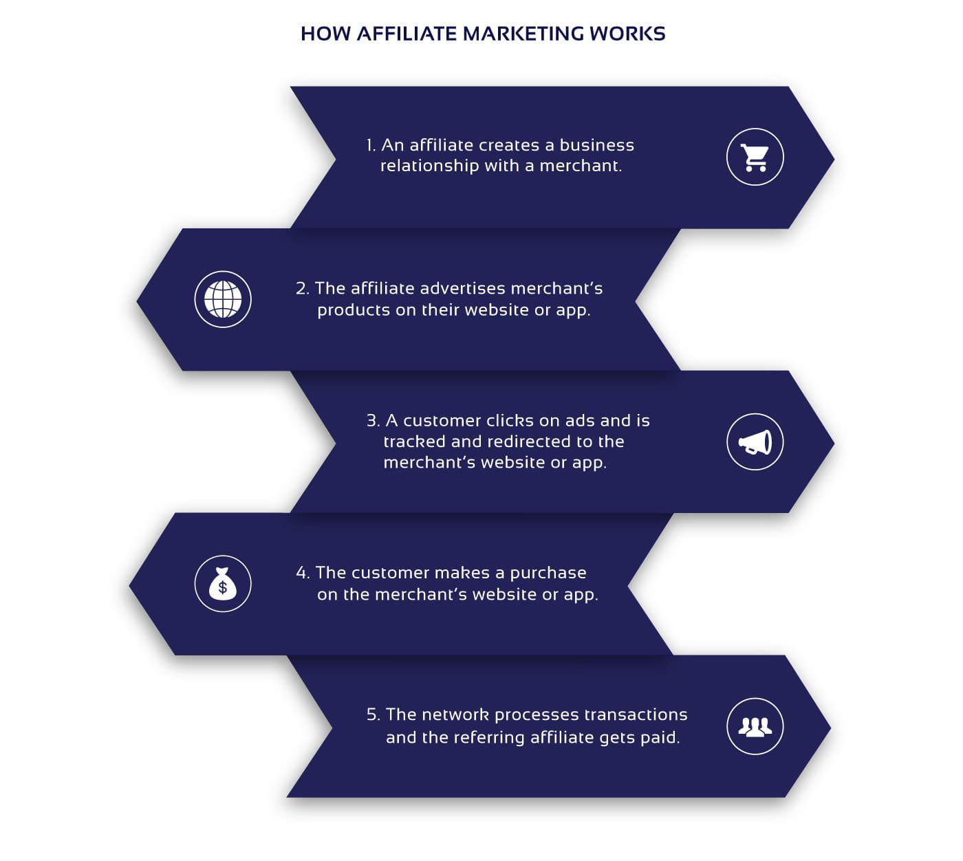 Affiliate marketing stages