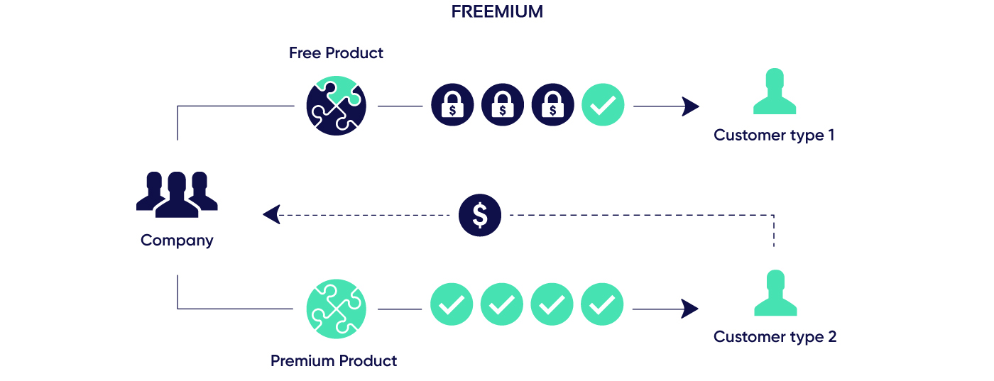 Schematic freemium model