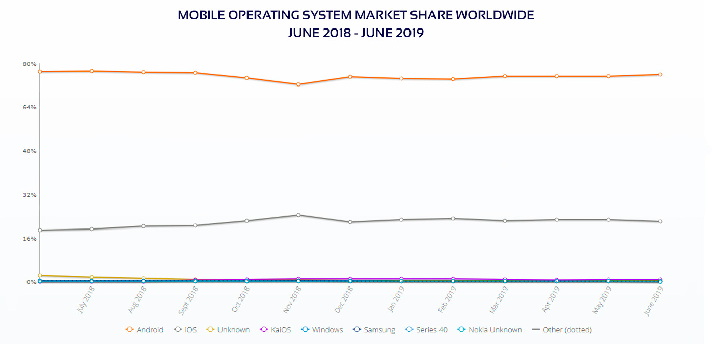 Mobile OS market share worldwide diagram