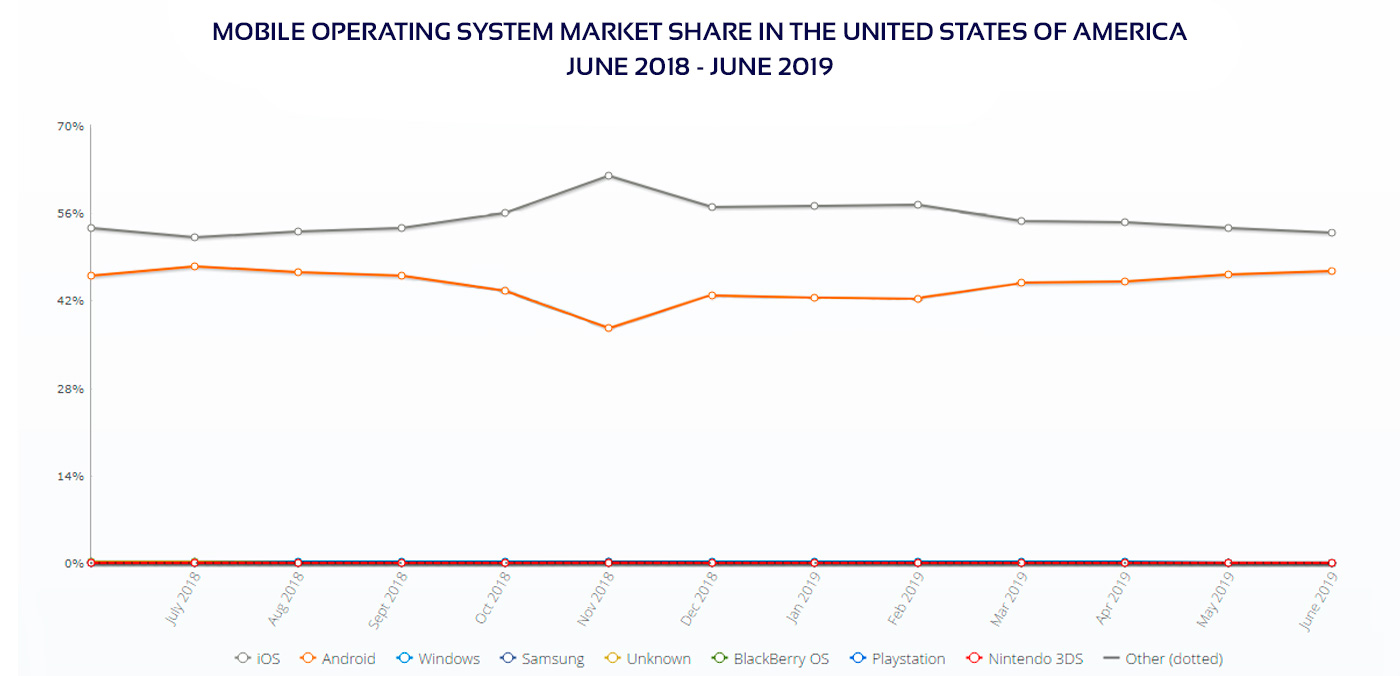 Mobile OS market share in US diagram