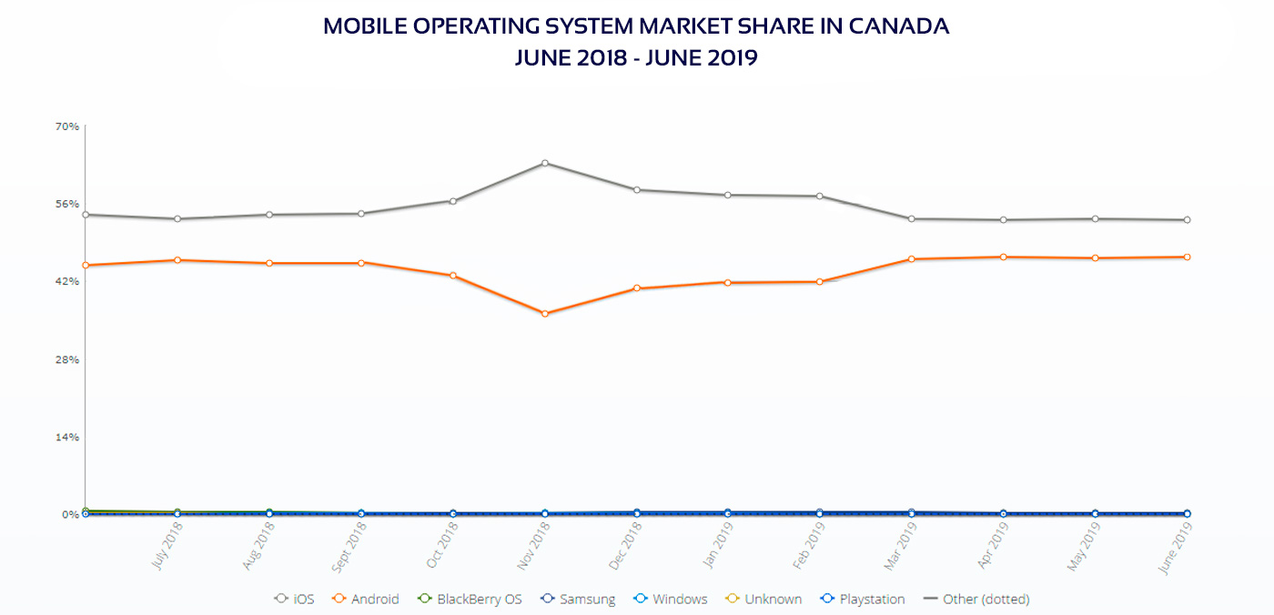 Mobile OS market share in Canada diagram