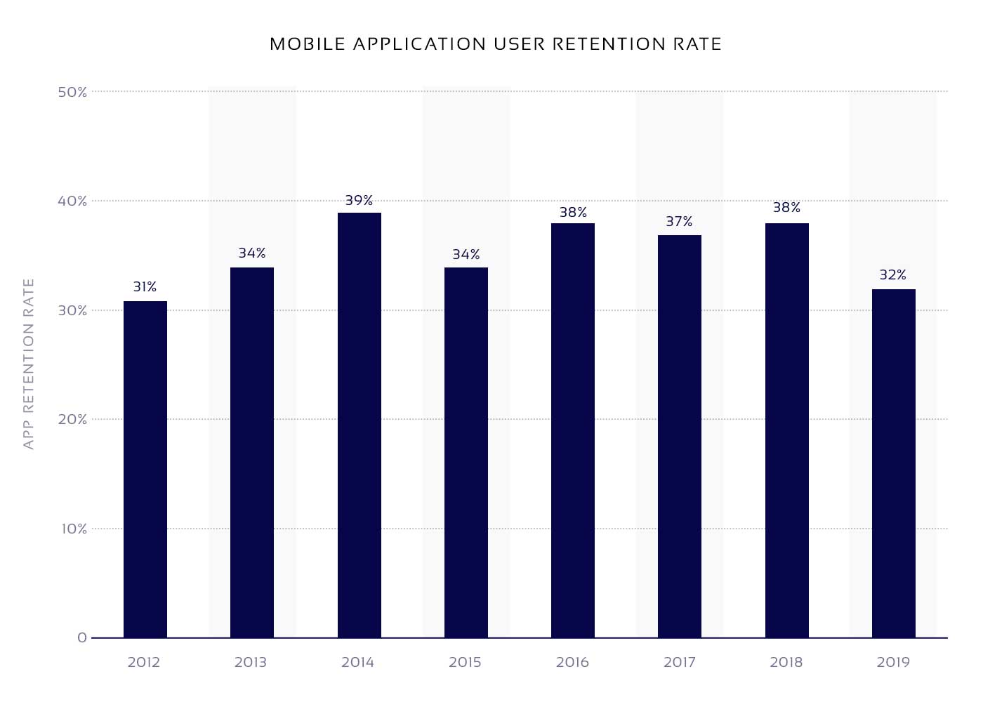 Diagram showing the dynamics of the mobile app retention rate