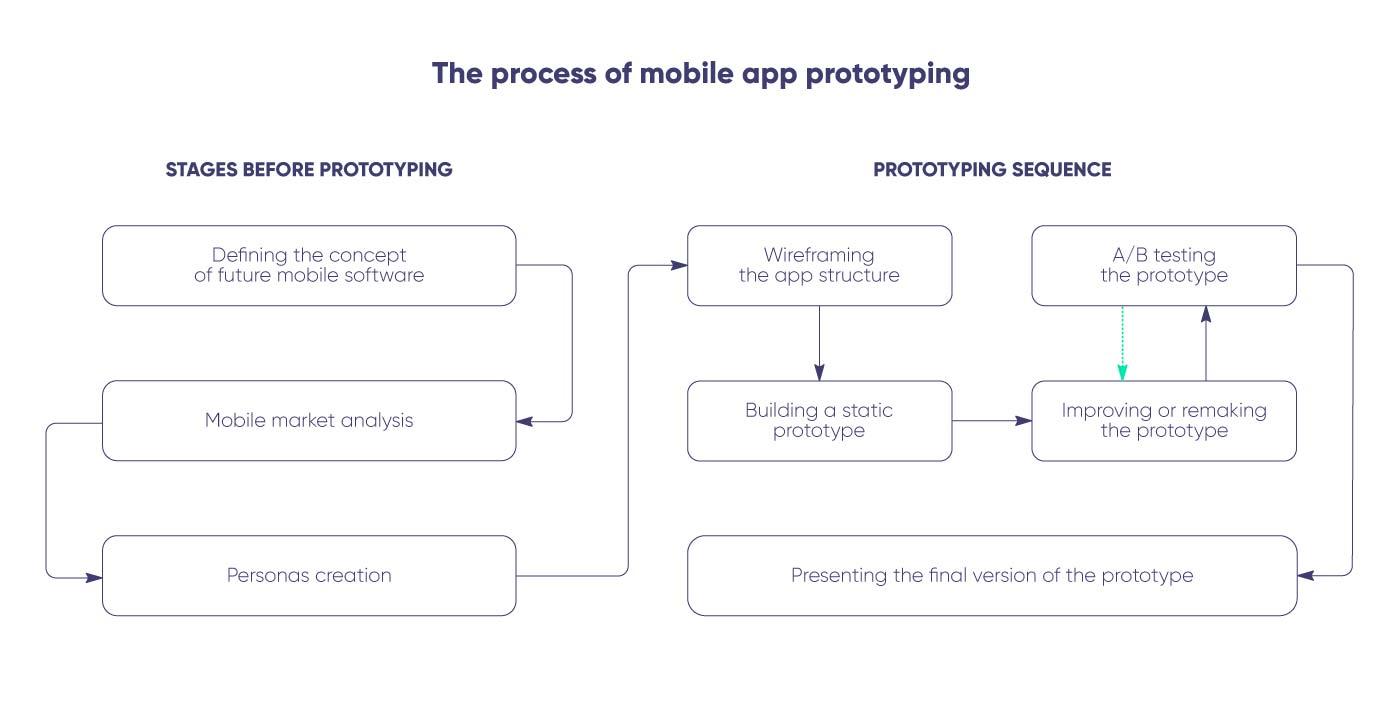 Flowchart of building a mobile app prototype