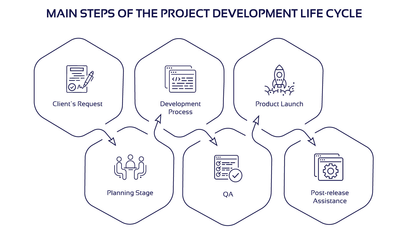 Main stages of project development life cycle