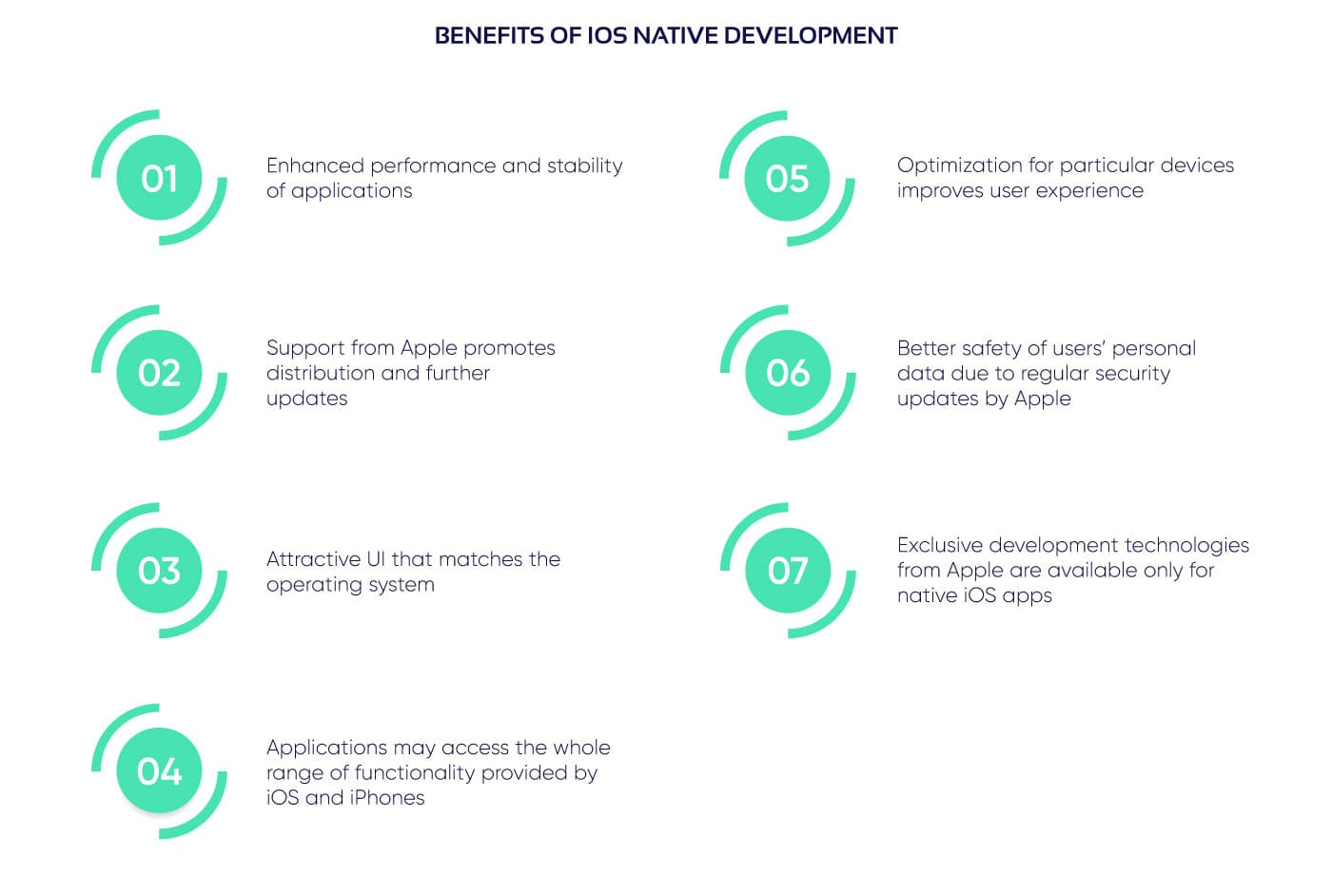 A list of advantages provided by iOS native development