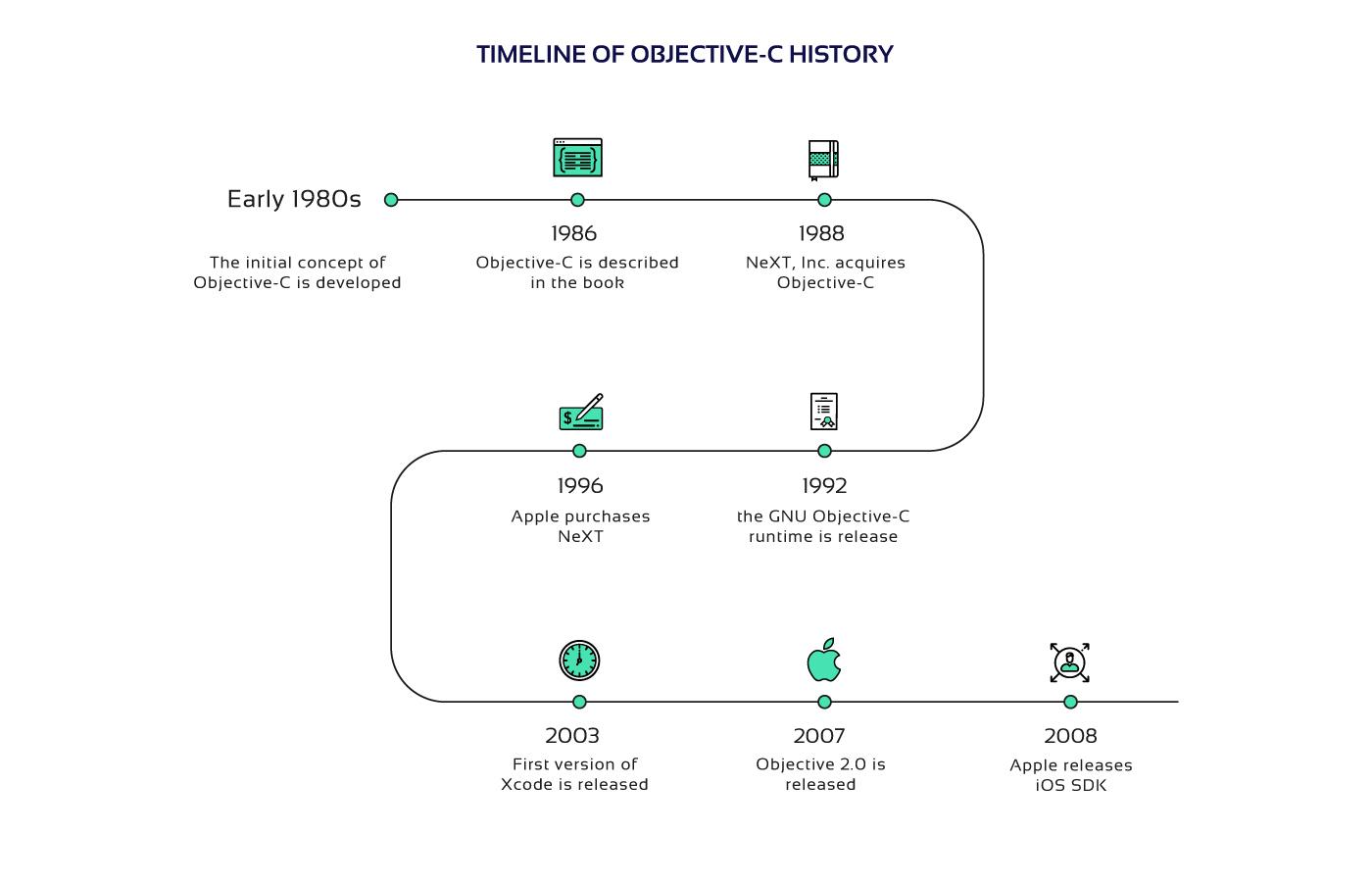 Objective-C timeline