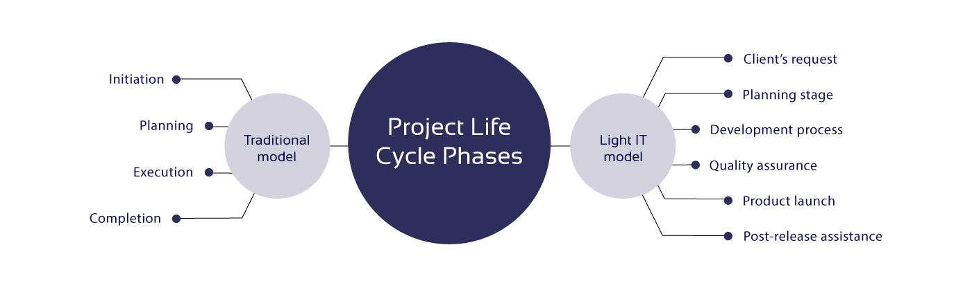 Two project life cycle models compared