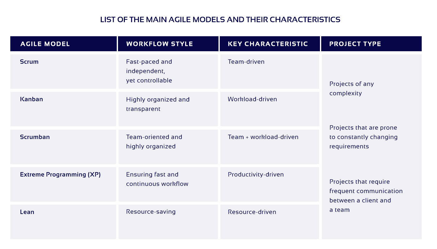 The table of main Agile PM models characteristics