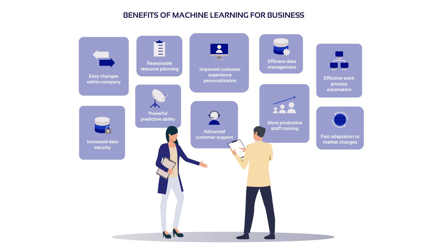 10 benefits of machine learning for business in the picture
