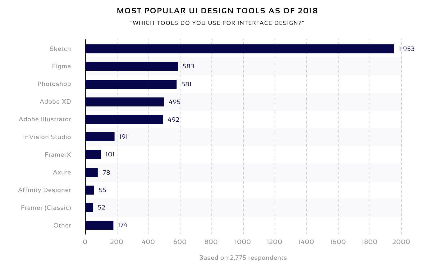 Diagram of the most popular UI design tools of 2018