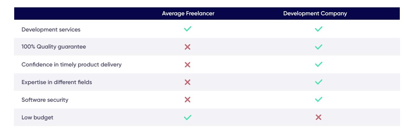 Average freelancer vs development company