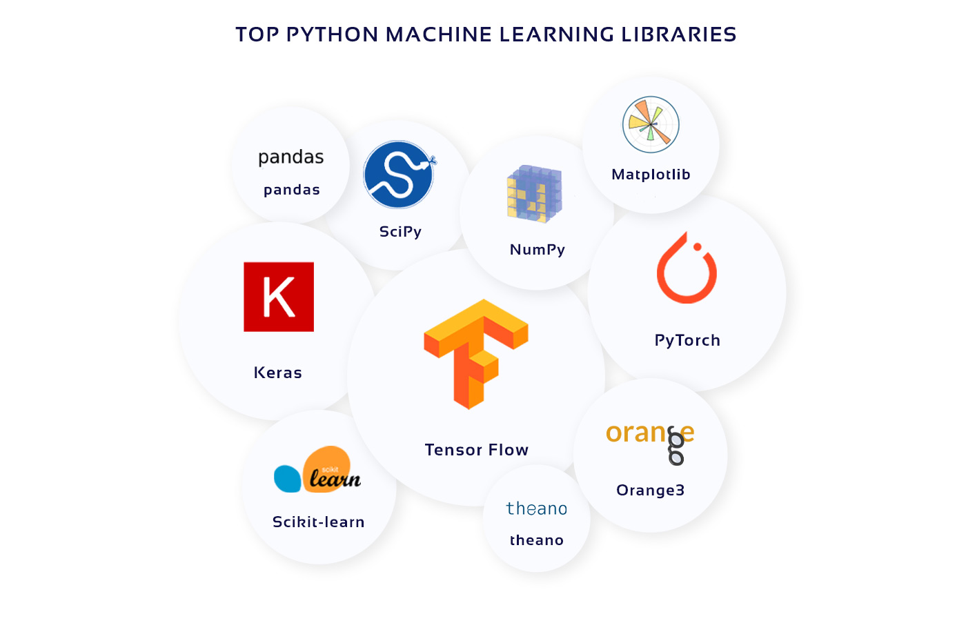 Picture with Python ML libraries logos