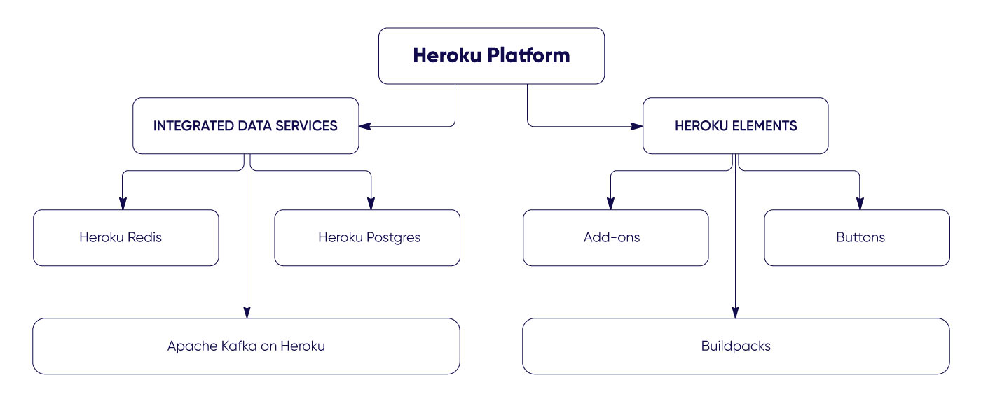 Components of the Heroku platform