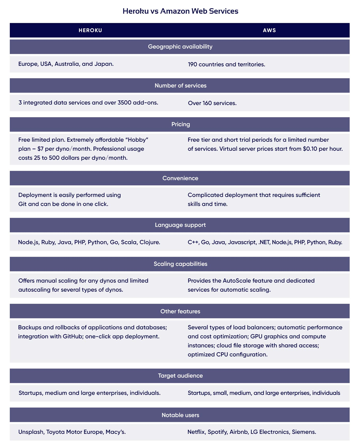 Comparative table of Heroku vs AWS