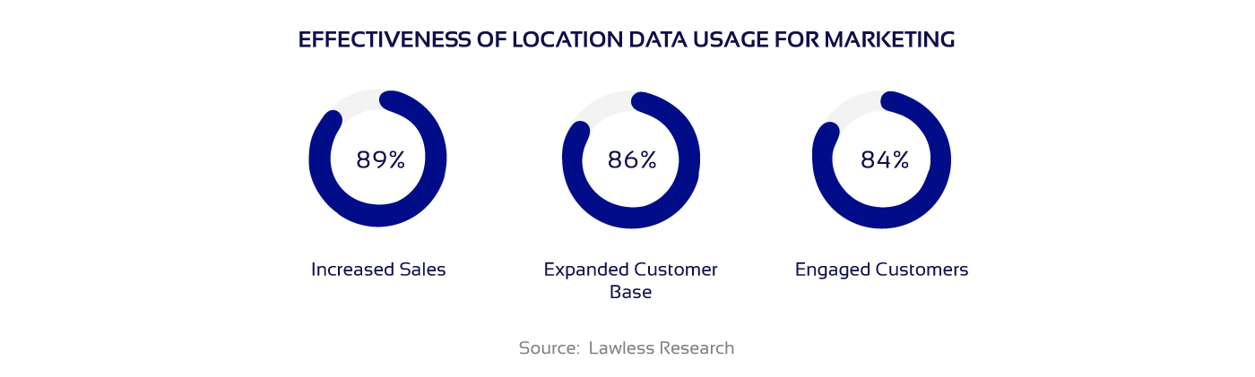 Statistical data on location-based service effectiveness