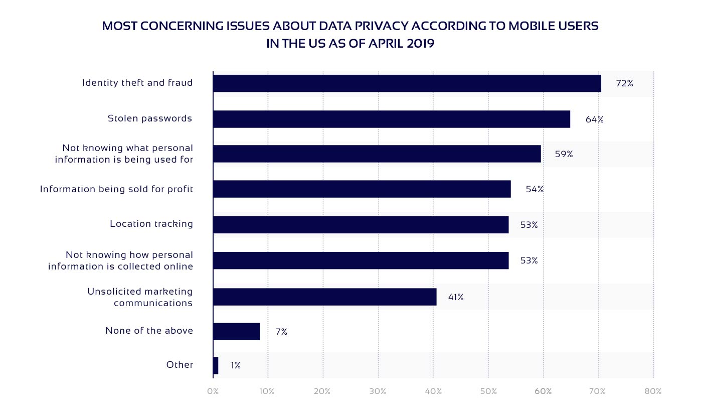 Diagram on biggest privacy concerns for mobile users