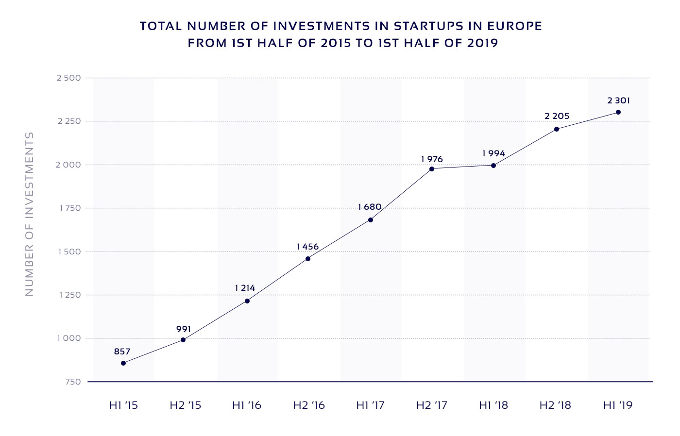 Investments in startups in Europe