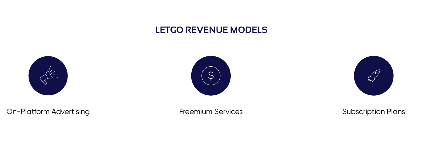 Diagram of revenue strategies for Letgo