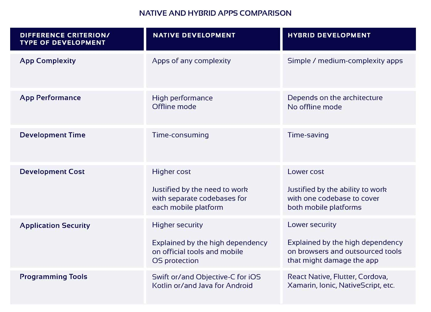 Comparative Table of Native and Hybrid Apps