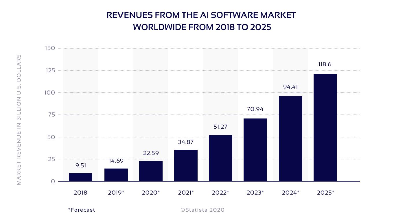Graph of AI software market revenues