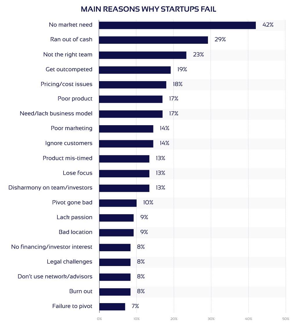 Main reasons why startups fail