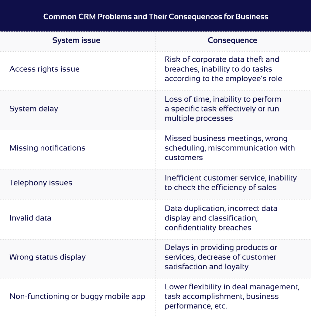 Table of typical CRM problems and their consequences