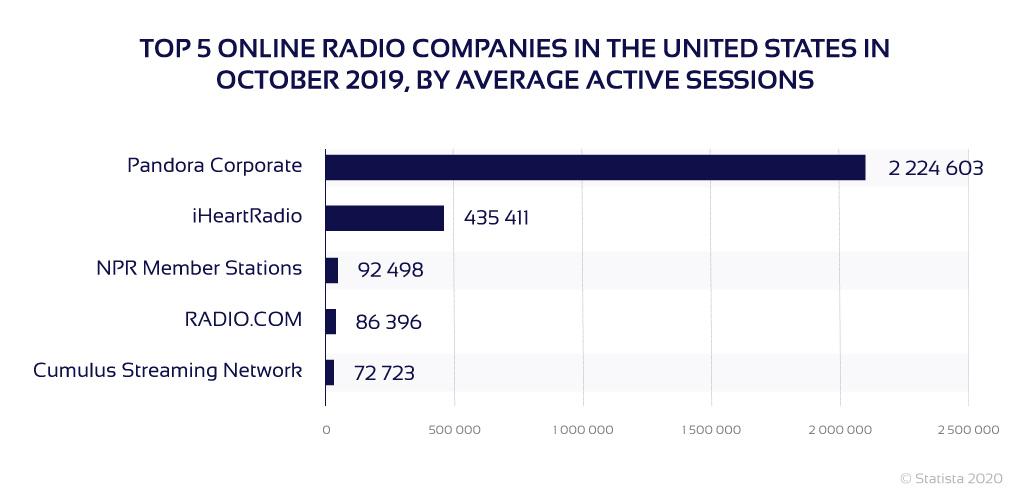 Chart of top 5 US radio companies