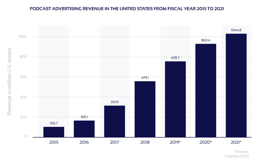 Chart of podcast advertising revenues