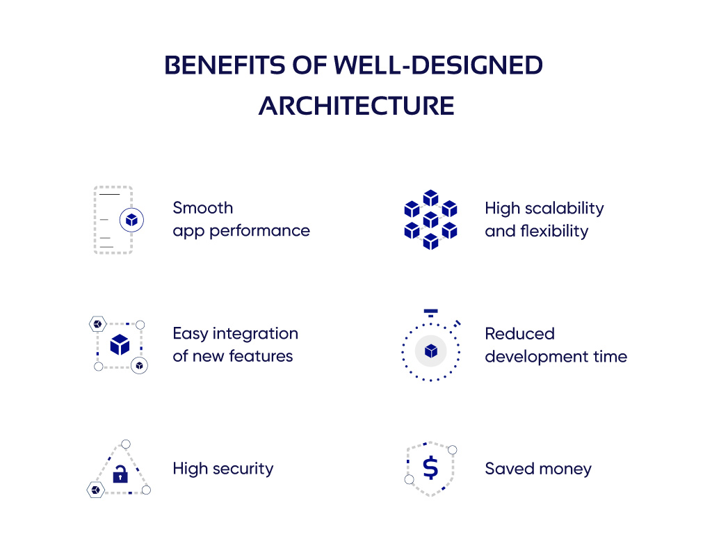 Diagram on the benefits of a well-built app architecture